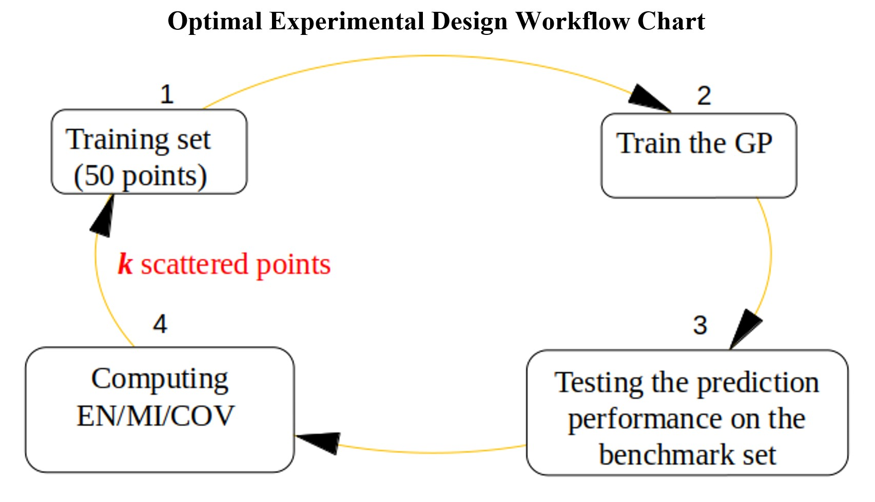 Accelerating knowledge discovery from omics data via optimal experimental design